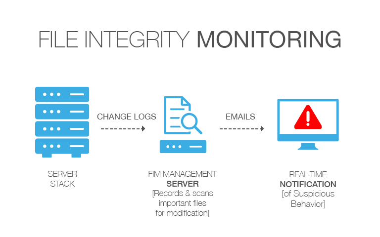 file integrity monitoring overview