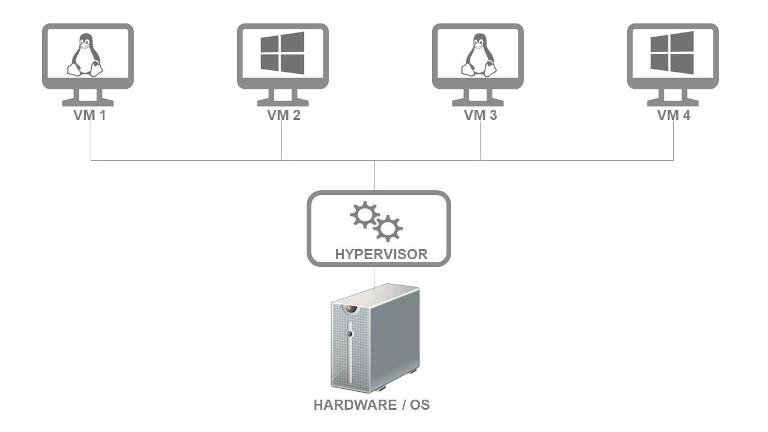 hypervisor overview