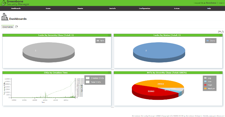 openvas's overview dashboard showing pie chart view of threats by their severity