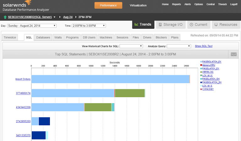 solarwinds database performance analyzer showing sql performance trends