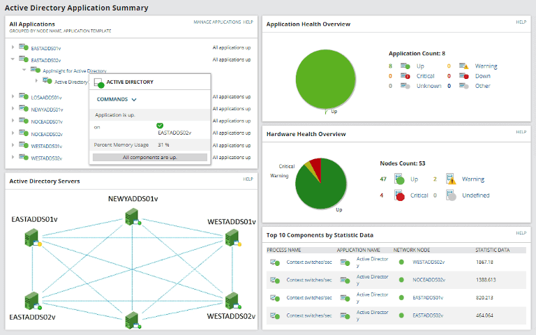 solarwinds server & application monitor showing active directory application summary