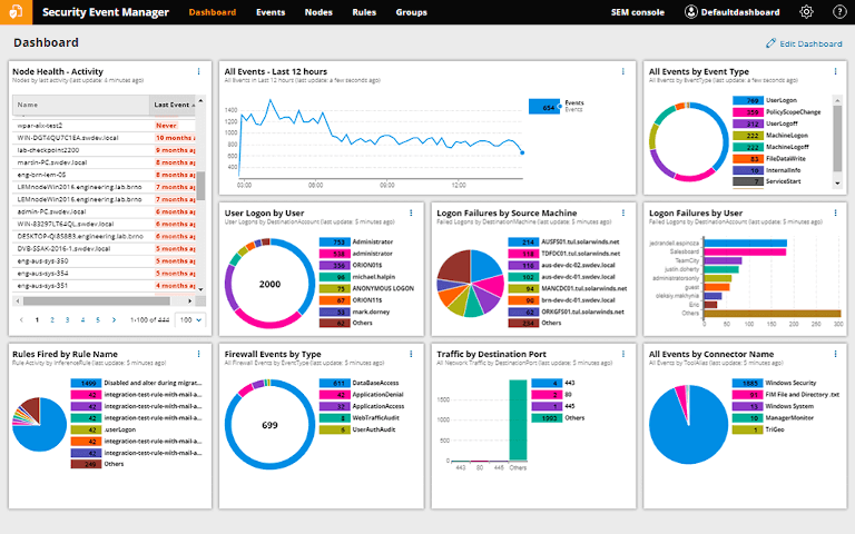 solarwinds security event manager dashboard showing all events activity