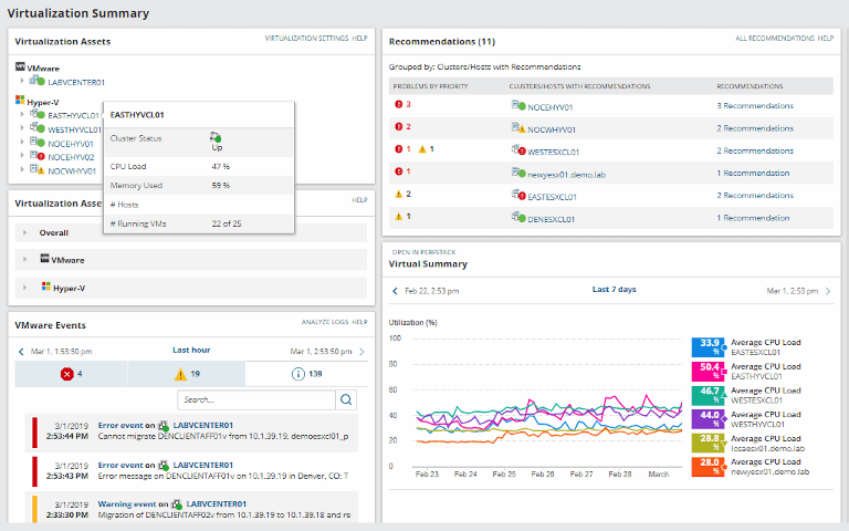 solarwinds virtualization manager showing assets summary