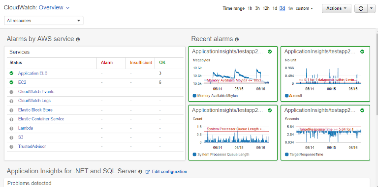 amazon cloudwatch showing application insights for .net and sql server