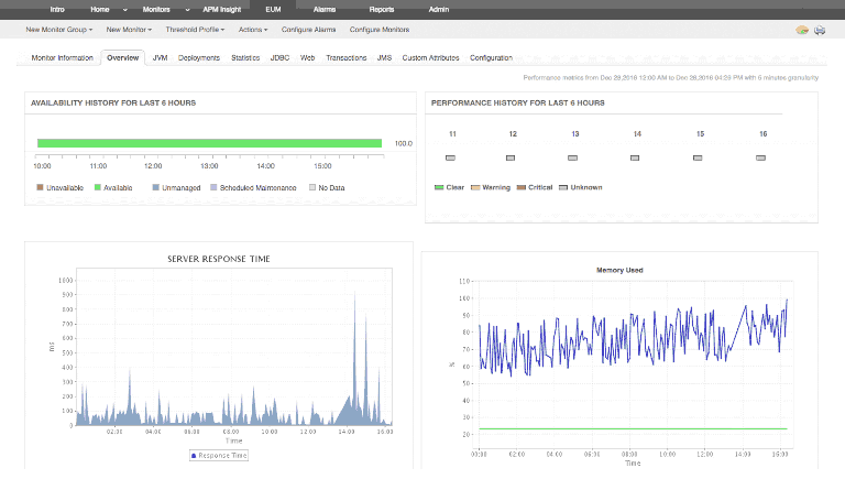 manageengine application manager showing availability and performance history of applications