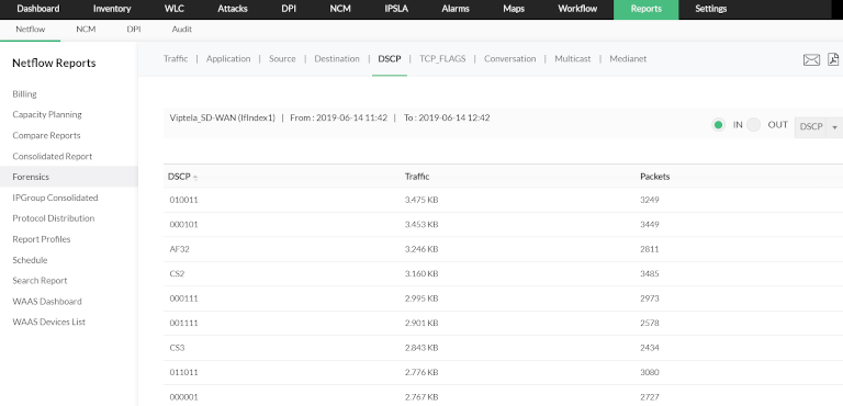 manageengine netflow analyzer showing dscp traffic reports