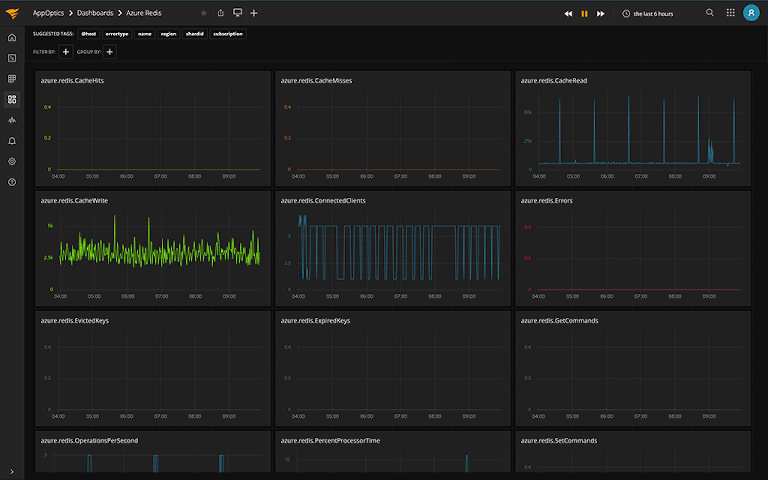 solarwinds appoptics showing azure performance