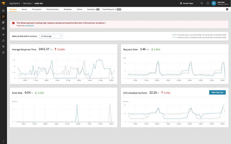 solarwinds appoptics showing average response time and cpu utilization by hosts