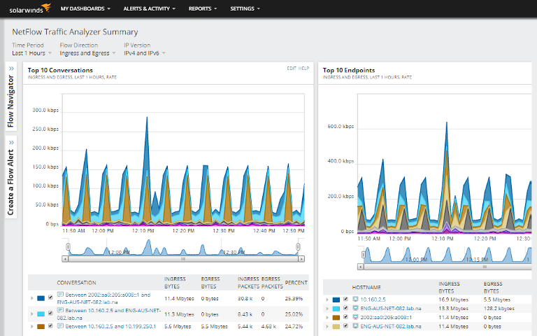 solarwinds netflow traffic analyzer showing a summary view of top 10 conversations and endpoints