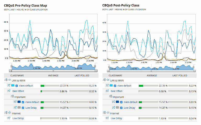 solarwinds netflow traffic analyzer showing cbqos pre and post policy class map