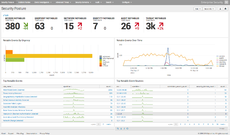 screenshot of splunk log monitoring and management's security posture dashboard