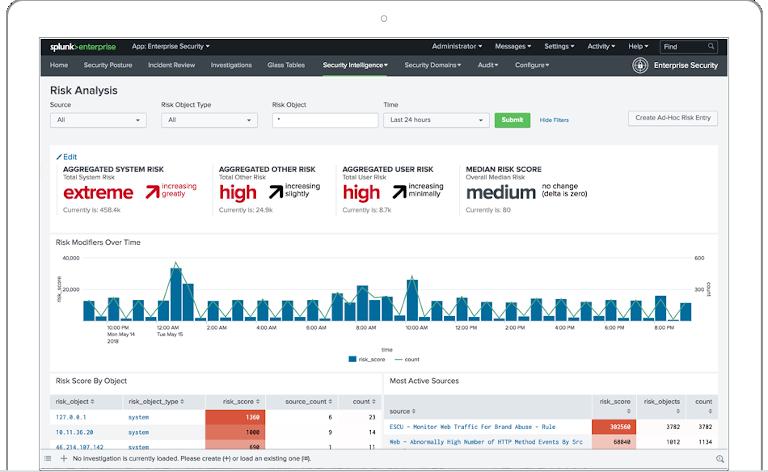 splunk enterprise security's risk analysis dashboard