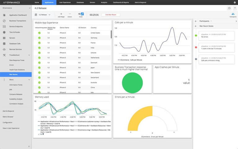 screenshot of appdynamics' application dashboard
