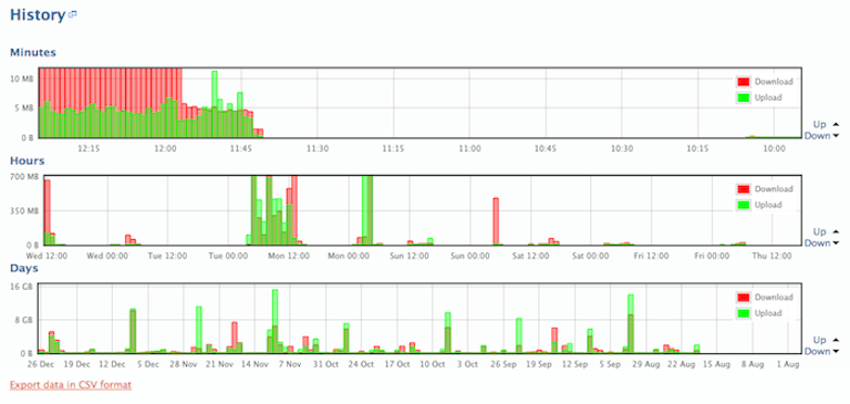 bitmeter os showing bandwidth history by minutes, hours and days