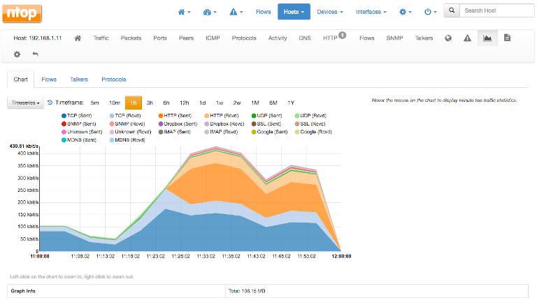 ntopng showing chart view of bandwidth utilization