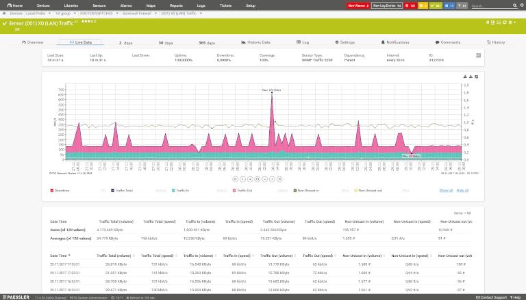 screenshot of paessler prtg network monitor showing bandwidth utilization