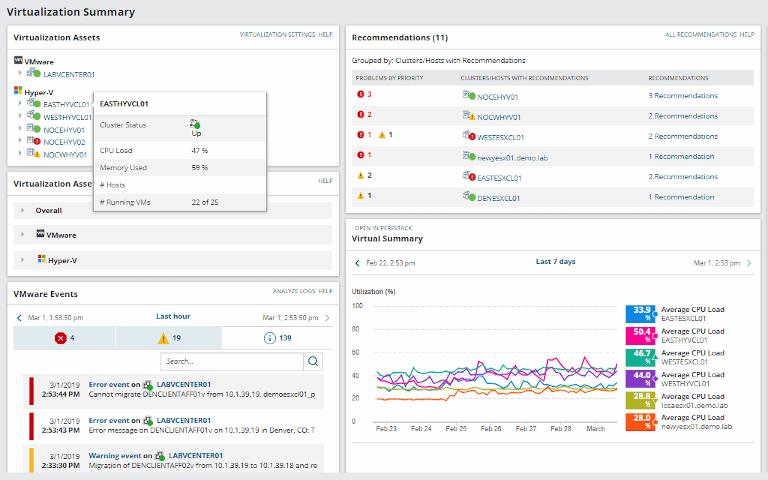 screenshot of solarwinds virtualization manager's virtualization summary report
