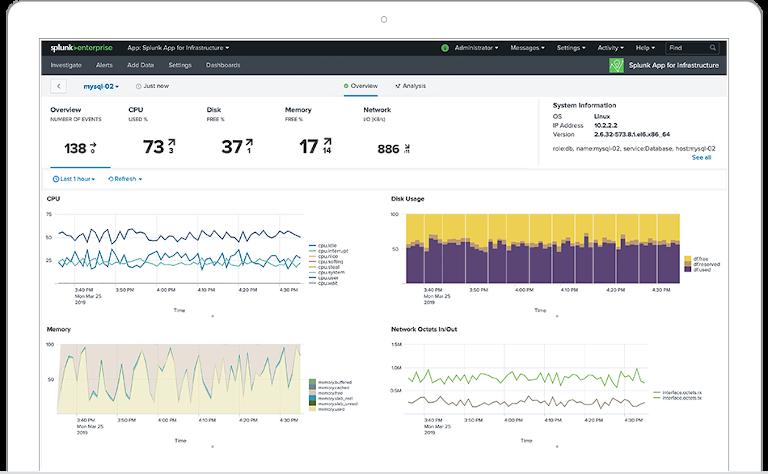 splunk's overview dashboard
