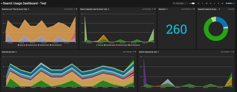 sumologic's search usage dashboard