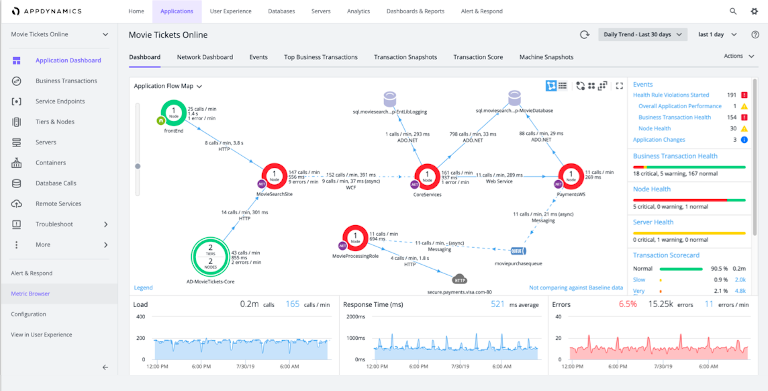screenshot of appdynamics dashboard showing application flow map