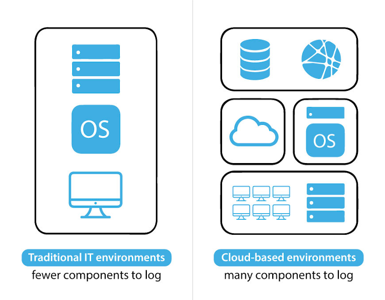 image depicting log management in traditional and cloud based environments
