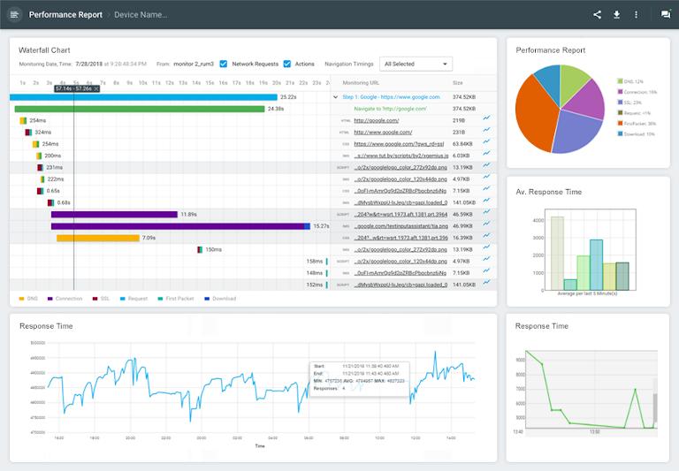 screenshot of dotcom monitor's website performance report