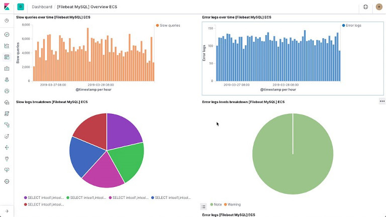 screenshot of elk stack dashboard showing log breakdown