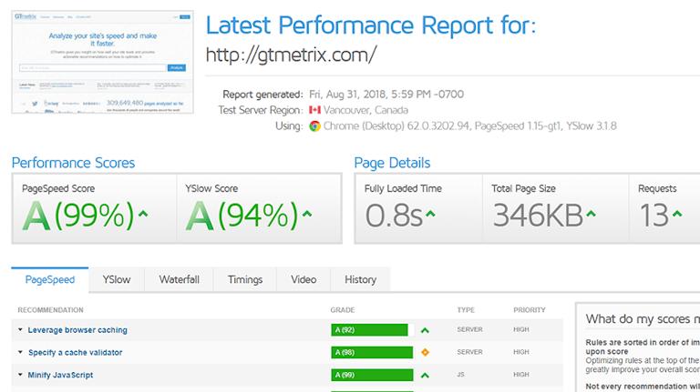 screenshot of gtmetrix's website performance report