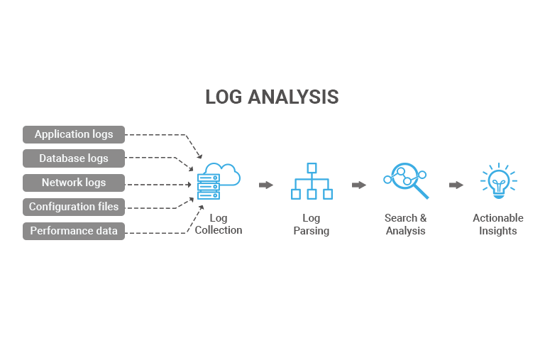 log file analysis process
