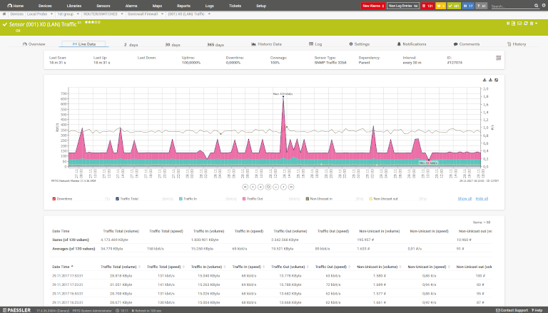 screenshot of prtg network monitor showing graph view of lan traffic