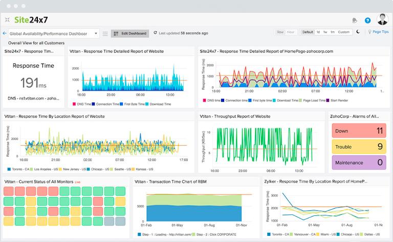 screenshot of site24x7's global availability performance dashboard