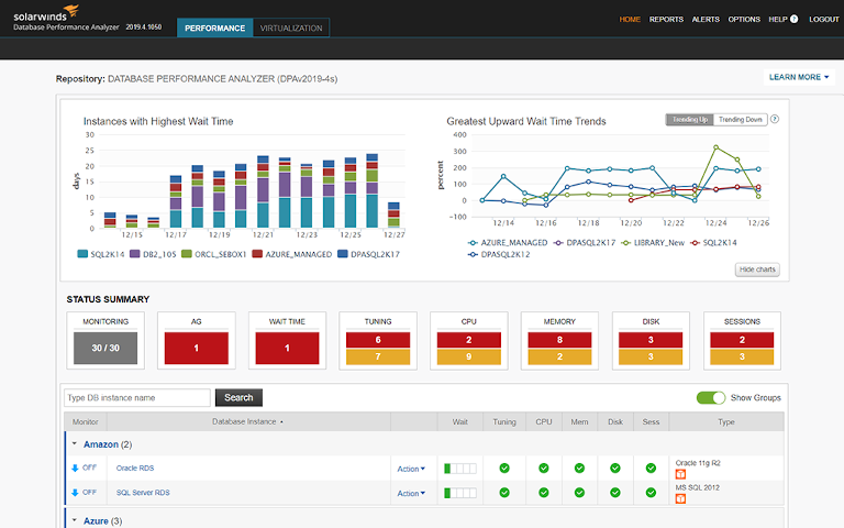 screenshot of solarwinds database performance analyzer's performance dashboard