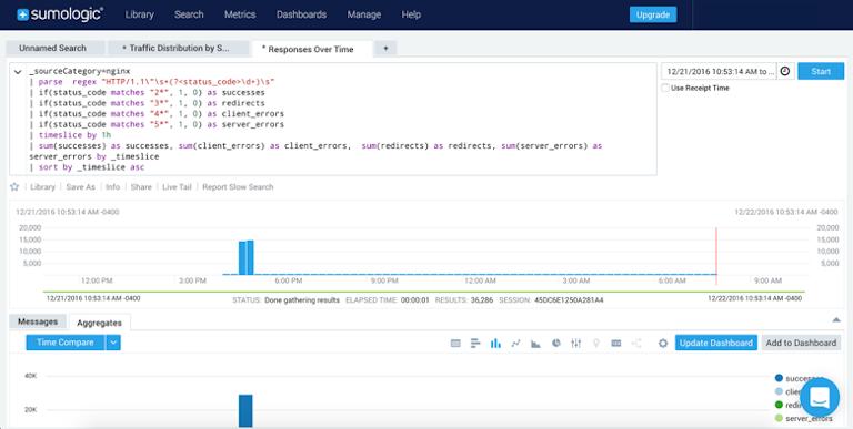 screenshot of sumologic showing response time details