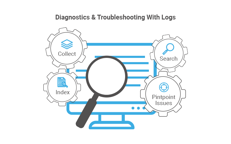 image depicting diagnostics and troubleshooting with logs