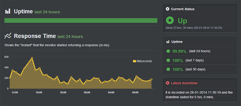screenshot of uptime robot showing website response time in last 24 hours