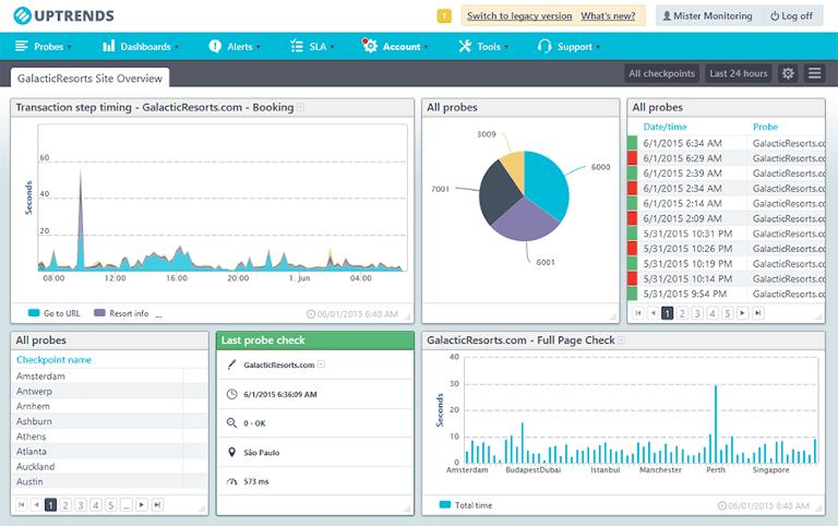 screenshot of uptrends showing website performance overview