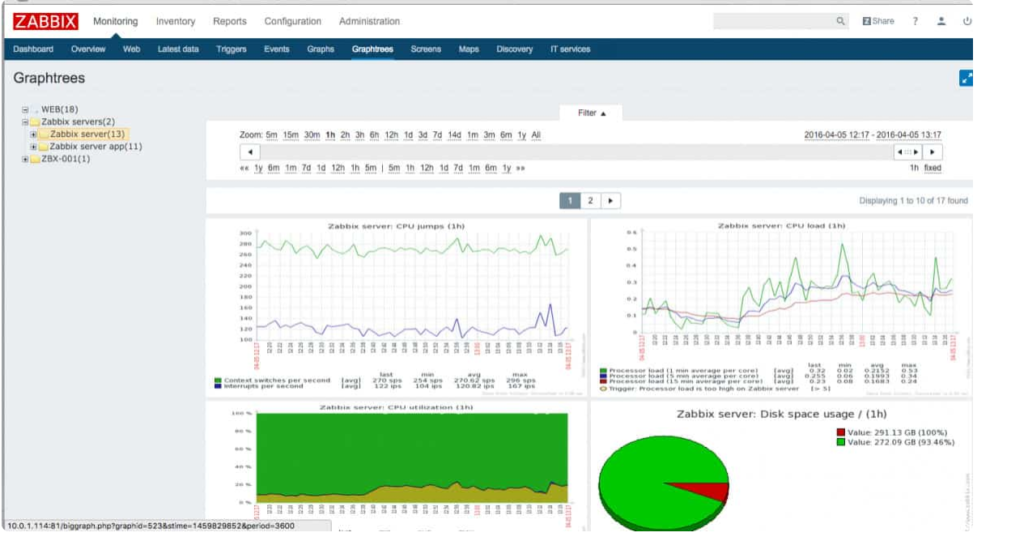 Network Monitoring Tool—Zabbix