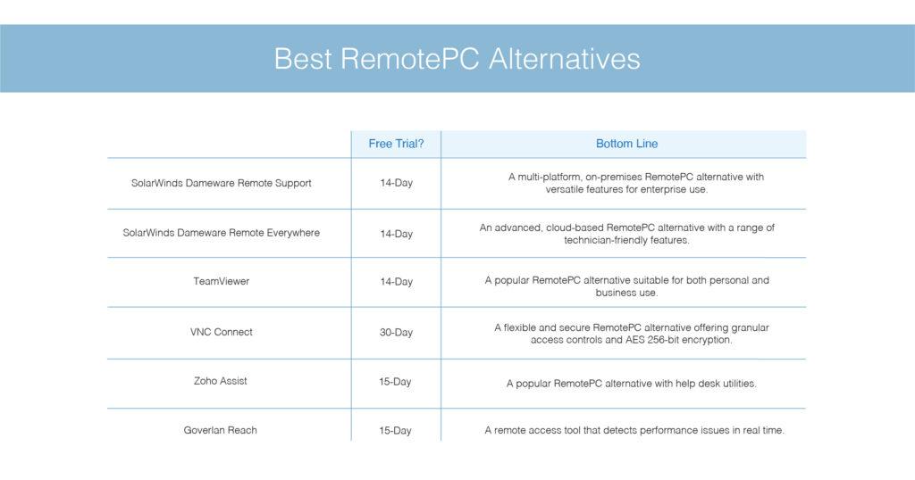 Best RemotePC alternatives