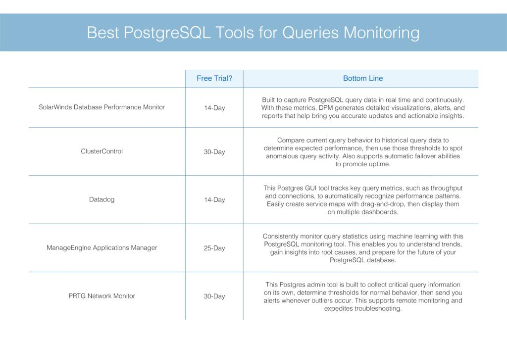 Best PostgreSQL Tools